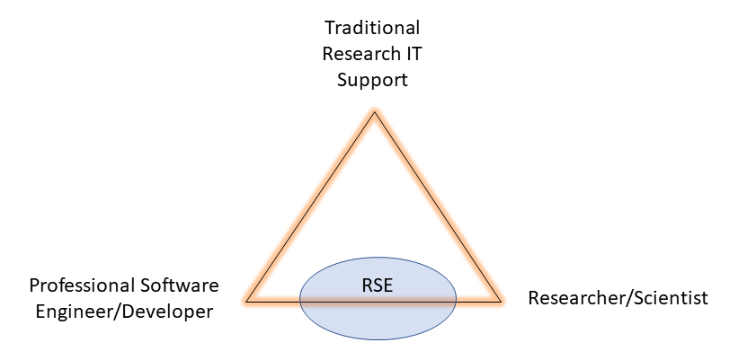 Diagram of RSE definition