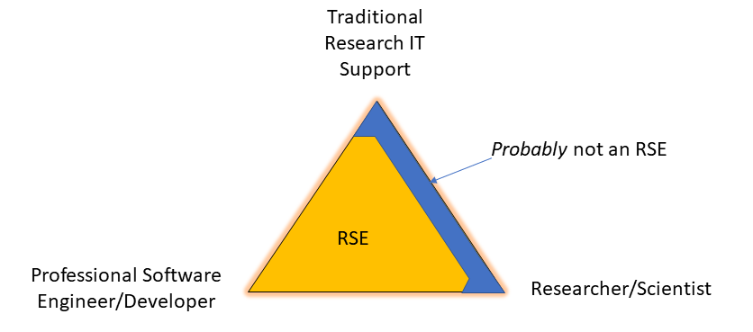 Diagram of broader RSE definition